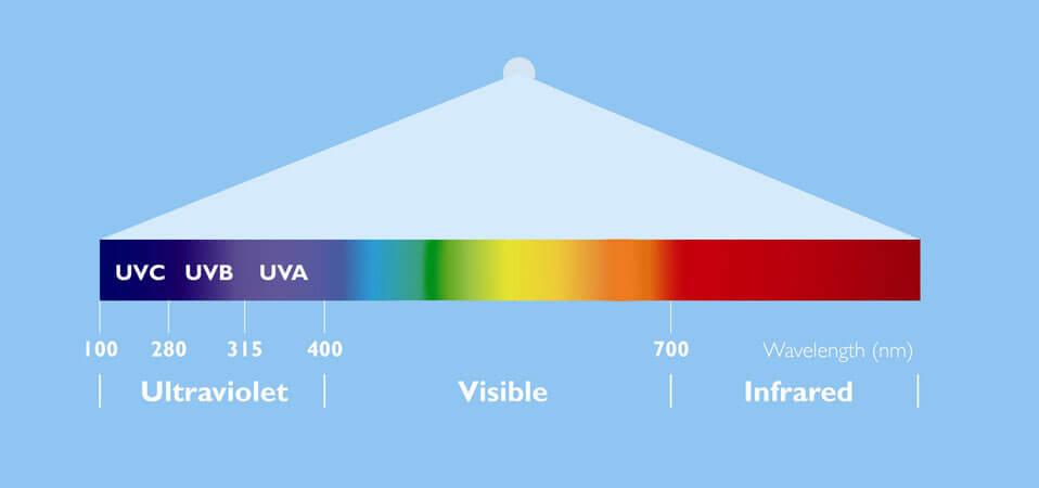 Bộ máng đèn khử trùng tia cực tím UV-C Philips 1xTUV 36W SLV/6