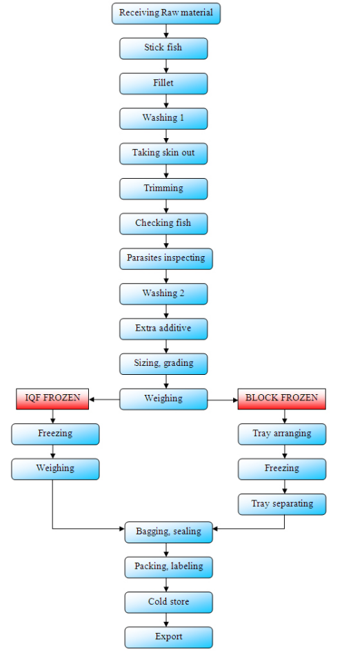 Forever-Green-Food-Pangasius-Processing-Flow-Chart