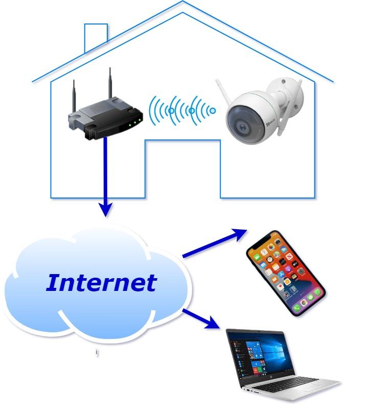 Dịch vụ lắp đặt Camera Wifi Ngoài Trời Ezvik C3W Pro