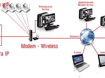 Camera IP P2P là gì? Ưu điểm và cách thức hoạt động