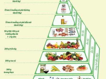 Chế độ ăn khoa học để cơ thể khỏe mạnh, giữ vóc dáng thon gọn