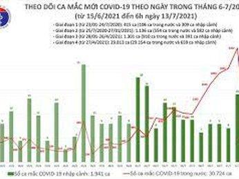 Sáng 13-7, thêm 466 ca mắc Covid-19 tại 8 địa phương