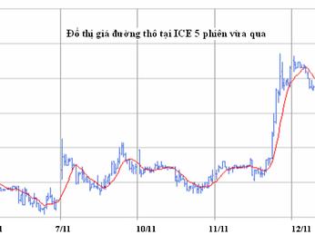 Giá đường thế giới có thể bắt đầu đảo chiều tăng