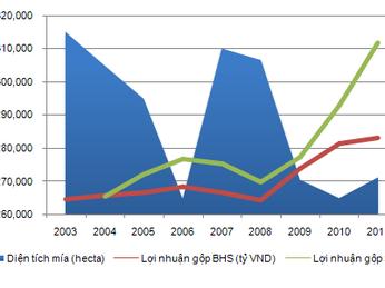 Ngành mía đường sẽ không còn ngọt trong năm 2013. Góc nhìn từ tính chu kỳ ngành