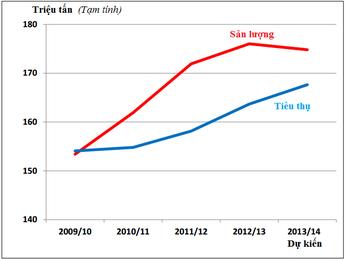 Tổng kết SX mía đường 2013 và 2014 Chia sẻ lợi ích, chia sẻ rủi ro