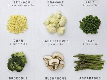 Plant-based diet là gì? Giữ dáng với chế độ ăn hòa mình với thiên nhiên
