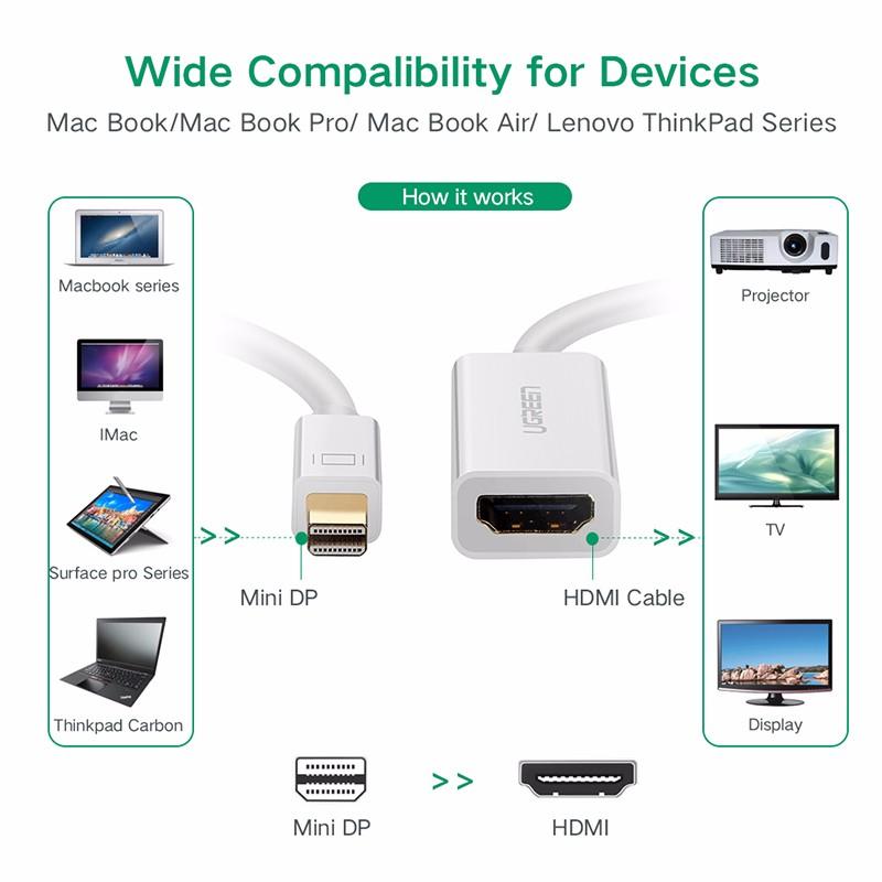 Cáp chuyển Mini DisplayPort to HDMI (âm) Ugreen 10460
