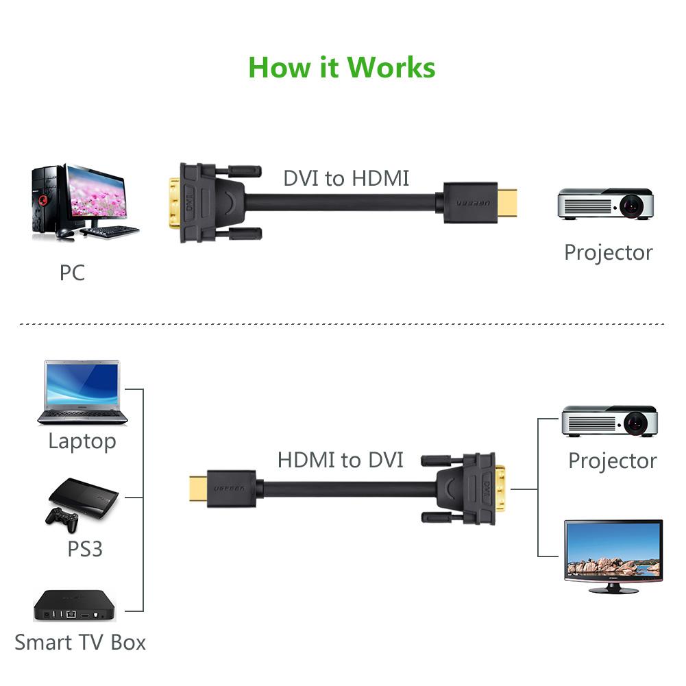 Cáp chuyển HDMI to DVI dài 2m Ugreen 10135
