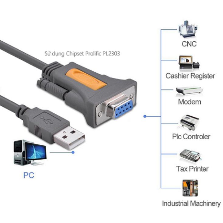 Cáp chuyển USB to RS232 (DB9) dài 1.5m Ugreen 20201