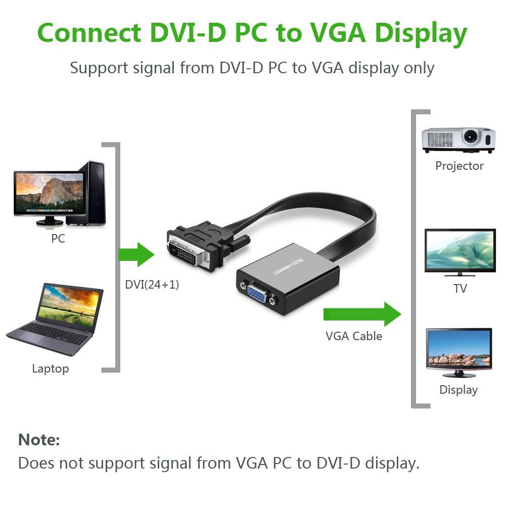 Cáp chuyển DVI (24+1)to VGA Ugreen 40259