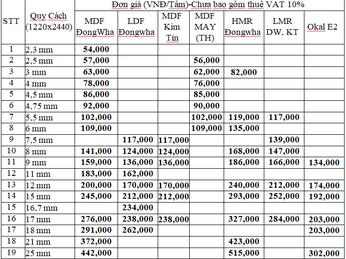 Giá gỗ MDF quận 2 mới nhất 2020