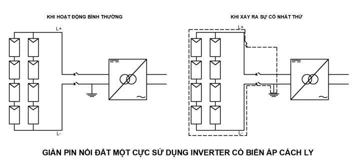 Cách lựa chọn CB DC cho hệ thống điện năng lượng mặt trời