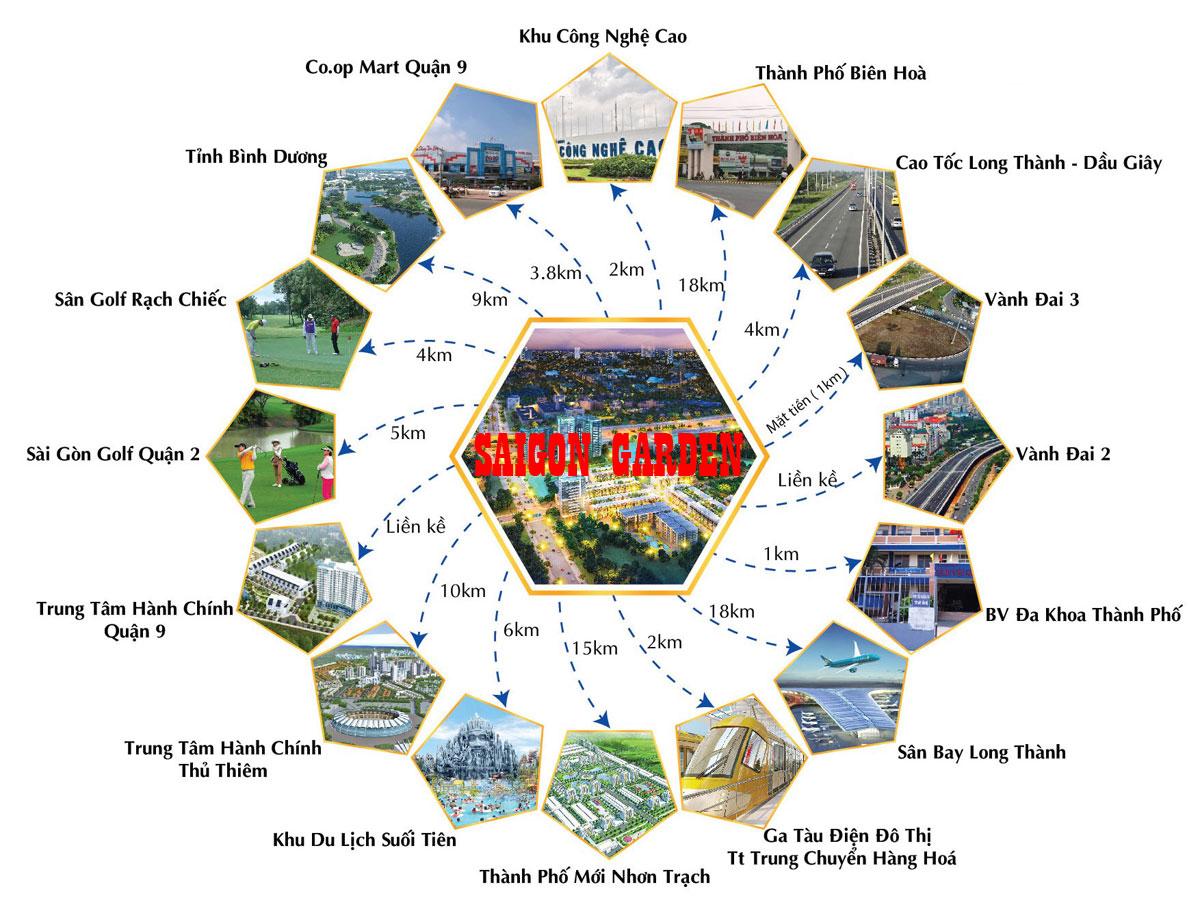 Tiện ích kết nối vùng dự án biệt thự vườn Saigon Garden Riverside Village