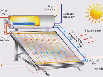 Nguyên lí Hoạt động máy nước nóng tấm phẳng như thế nào ? Ưu Việt gì ?
