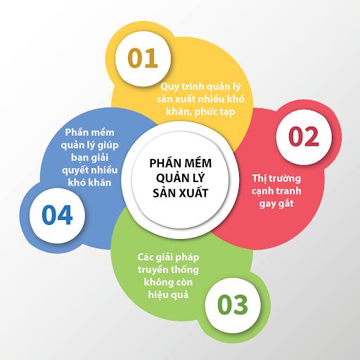 Phần mềm quản lý bán hàng lamgroup
