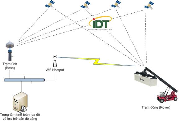 Mô hình RTK – GPS ứng dụng để xác định vị trí của Container trong Cảng