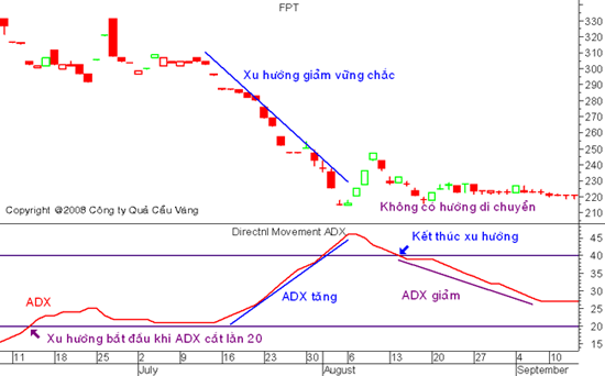 Average Directional Movement Index (ADX)