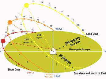 Chọn hướng lắp đặt tấm pin năng lượng mặt trời