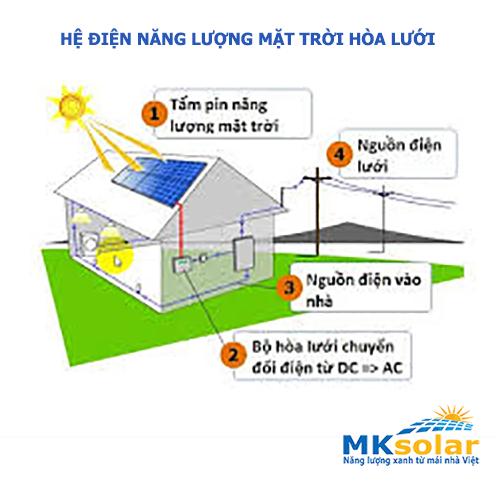 Hệ điện năng lượng mặt trời hòa lưới 3kw